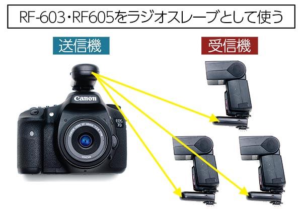 RF-603_3trigger